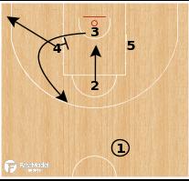Basketball Play - Zenit Saint Petersburg - Choice to Spain PNR