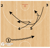 Basketball Play - Real Madrid - Stagger Option