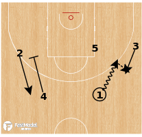 Basketball Play - ERA Nymburk - Chin Variation