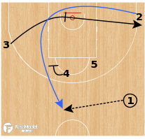 Basketball Play - Hereda San Pablo Burgos - Flex Iverson Double BS ATO