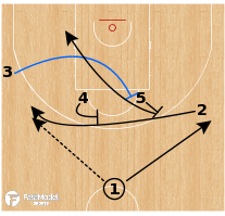 Basketball Play - Hereda San Pablo Burgos - Iverson Back Screen