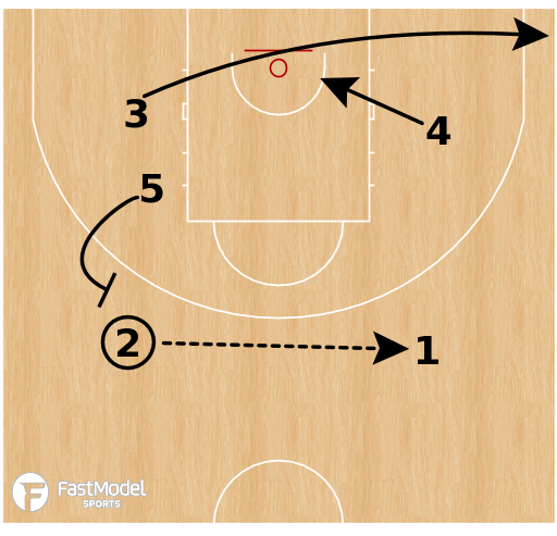 Basketball Play - Lenovo Tenerife - Double Side Stagger PNR