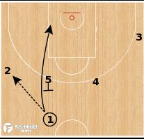 Basketball Play - Dinamo Sassari - UCLA Double Drag PNR