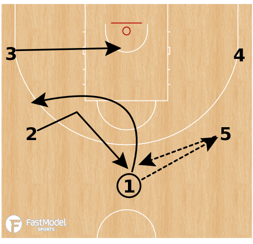 Basketball Play - Hapoel Holon - Stagger Option