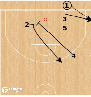 Basketball Play - Stack Arrow BLOB