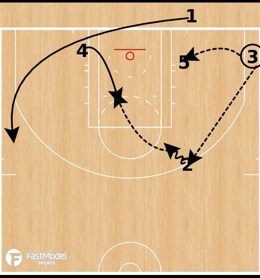 Basketball Play - Stack Arrow BLOB