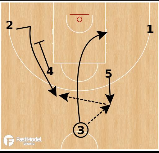 Basketball Play - SIG Strasbourg - Horns Pin Down - ATO + SLOB