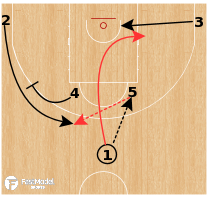 Basketball Play - Casademont Zaragoza - Horns Pin Down PNR