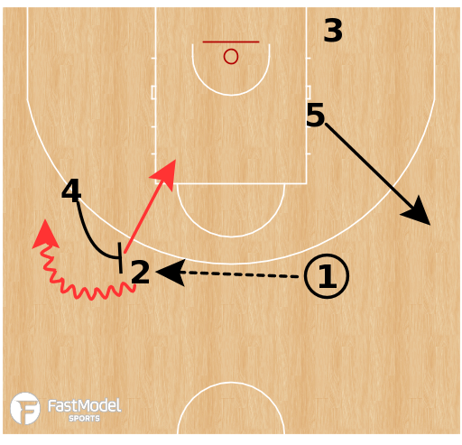 Basketball Play - Casademont Zaragoza - Horns Pin Down PNR