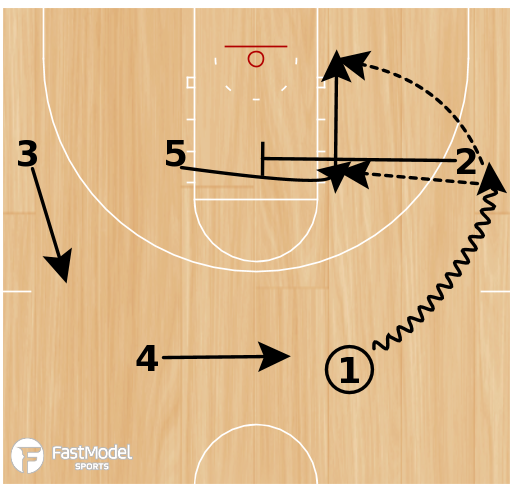 Basketball Play - Play of the Day 03-02-2012: Slice 25 PnR