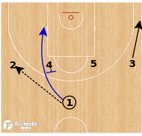 Basketball Play - Nizhny Novgorod - UCLA Down Screen DHO