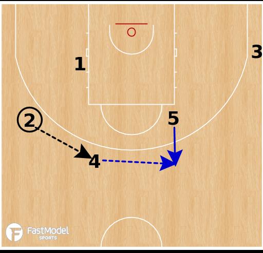 Basketball Play - Nizhny Novgorod - UCLA Down Screen DHO