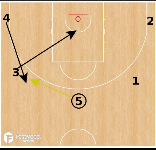 Basketball Play - Hapoel Holon - 5 Out Pop