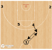 Basketball Play - Hereda San Pablo Burgos - Horns Pin Down