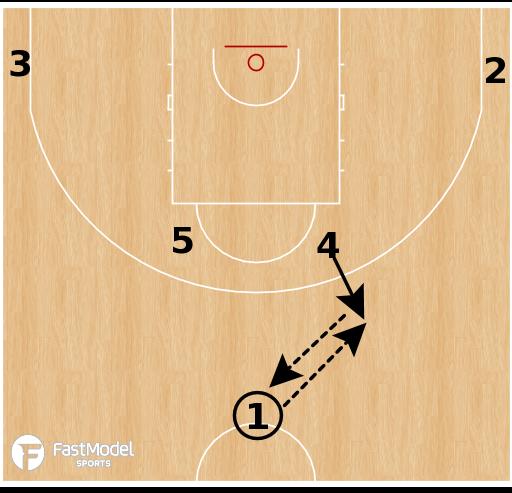 Basketball Play - Hereda San Pablo Burgos - Horns Pin Down