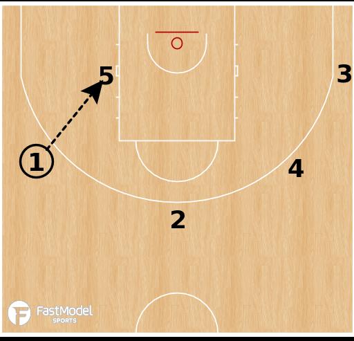 Basketball Play - Lenovo Tenerife - Iverson Flip STS