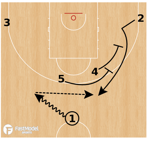 Basketball Play - Hereda San Pablo Burgos - Stagger PNR