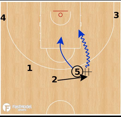 Basketball Play - Hereda San Pablo Burgos - Stagger Hand-off