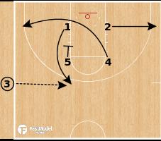 Basketball Play - Philadelphia 76ers - Box Zipper Gap SLOB