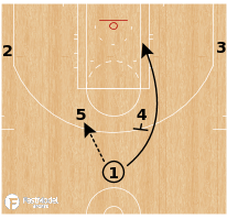 Basketball Play - Indiana Pacers - Horns Flex