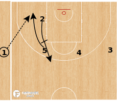 Basketball Play - Hereda San Pablo Burgos - Stagger Rescreen SLOB