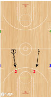 Basketball Play - Pure Sweat 2v2 Deny and Grind Drill