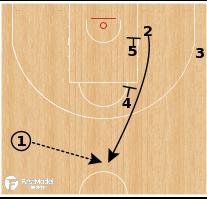 Basketball Play - Barcelona - Stagger Ram PNR