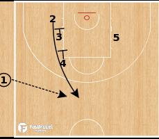 Basketball Play - Anadolu Efes - Triple Stagger SLOB