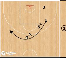 Basketball Play - AX Armani Milan - Decoy Stagger STS SLOB