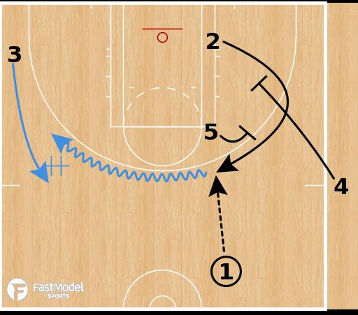 Basketball Play - Chicago Sky - Weave Spain