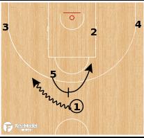Basketball Play - CSKA Moscow - Step Up PNR
