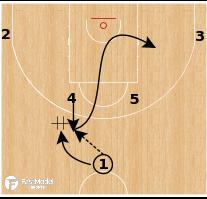 Basketball Play - CSKA Moscow - Horns Veer Hand Off