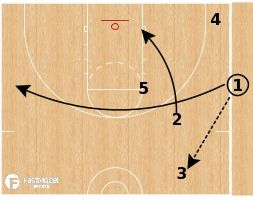 Basketball Play - Utah Jazz - PNR Pin SLOB