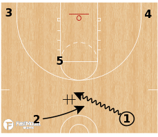 Basketball Play - Utah Jazz - DHO Weave Pinch Post