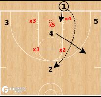 Basketball Play - Oklahoma City Thunder - Zone BLOB