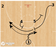 Basketball Play - Brose Bamberg - Horns Ghost Flare
