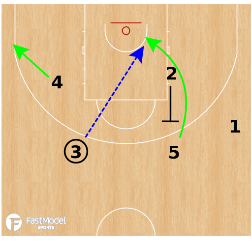 Basketball Play - Russia WBB - 14 Back Screen
