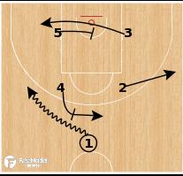 Basketball Play - CSKA Moscow - Box Post Up