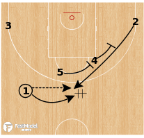 Basketball Play - AX Armani Exchange Milano - Stagger Hand Off to PNR