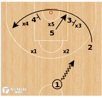 Basketball Play - FC Barcelona - Zone Buster