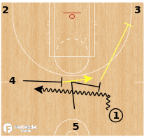 Basketball Play - Seattle Storm - Secondary Double Drag