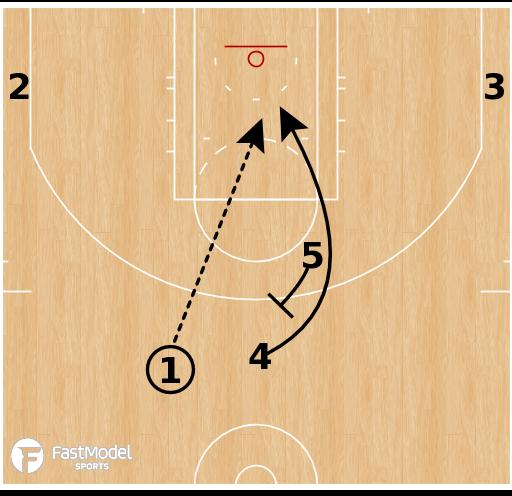 Basketball Play - Utah Jazz - PNR Back Screen