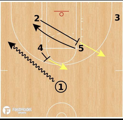 Basketball Play - Las Vegas Aces - Horns Post Up ATO