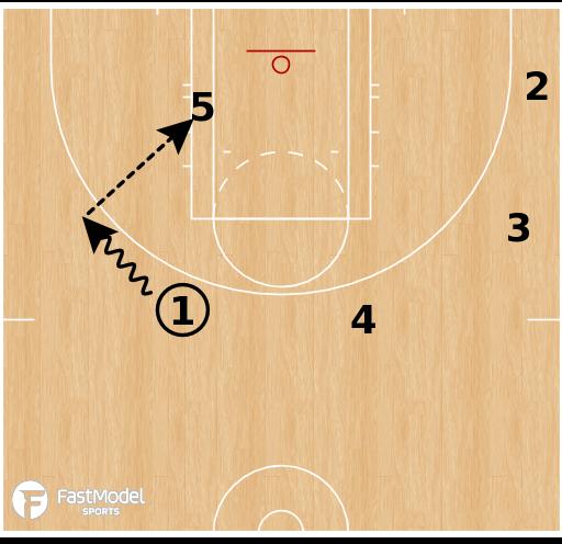 Basketball Play - Washington Mystics - Post Up SLOB ATO