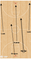 Basketball Play - Functionally Fast Transition Spots