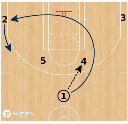 Basketball Play - Utah Jazz - Horns Pistol Keep PNR