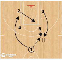 Basketball Play - Denver Nuggets - Stagger to Post Up