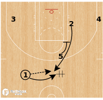 Basketball Play - Milwaukee Bucks - Choice Exit