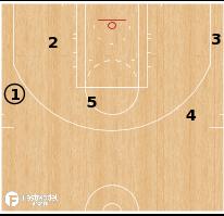 Basketball Play - Charlotte Hornets - Wing PNR Spain