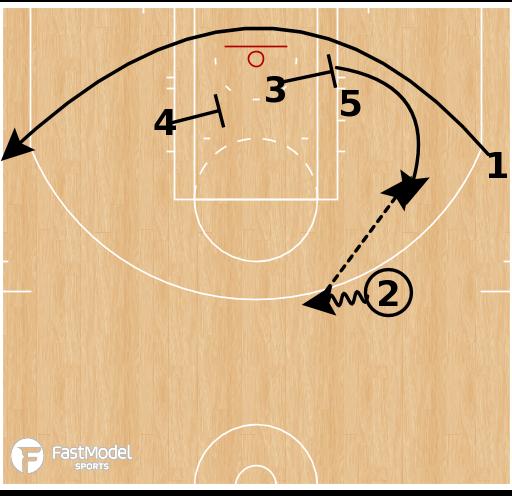 Basketball Play - New York Knick - Zipper to Baseline Triple